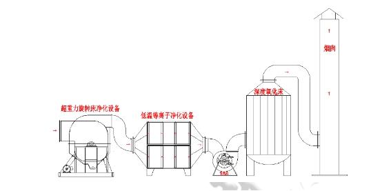 山东昊坤低温等离子橡胶厂废气处理设备产品大图
